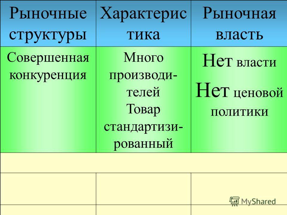 Рыночные структуры Характерис тика Рыночная власть Совершенная конкуренция Много производи- телей Товар стандартизи- рованный Нет власти Нет ценовой политики