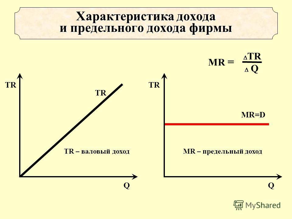 TR Q TR – валовый доход TR Q MR=D MR – предельный доход Характеристика дохода и предельного дохода фирмы МR = TR Q
