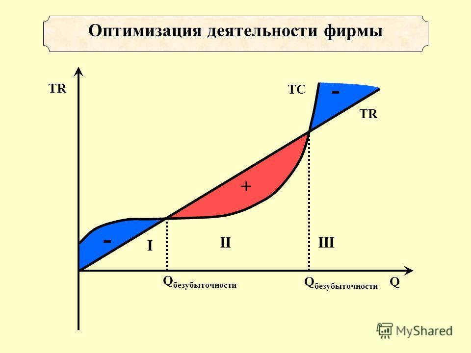 + - - TR Q Оптимизация деятельности фирмы TC Q безубыточности II I III