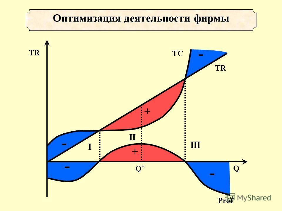 - + - Оптимизация деятельности фирмы + - - TR Q TC II I III Q*Q* Prof