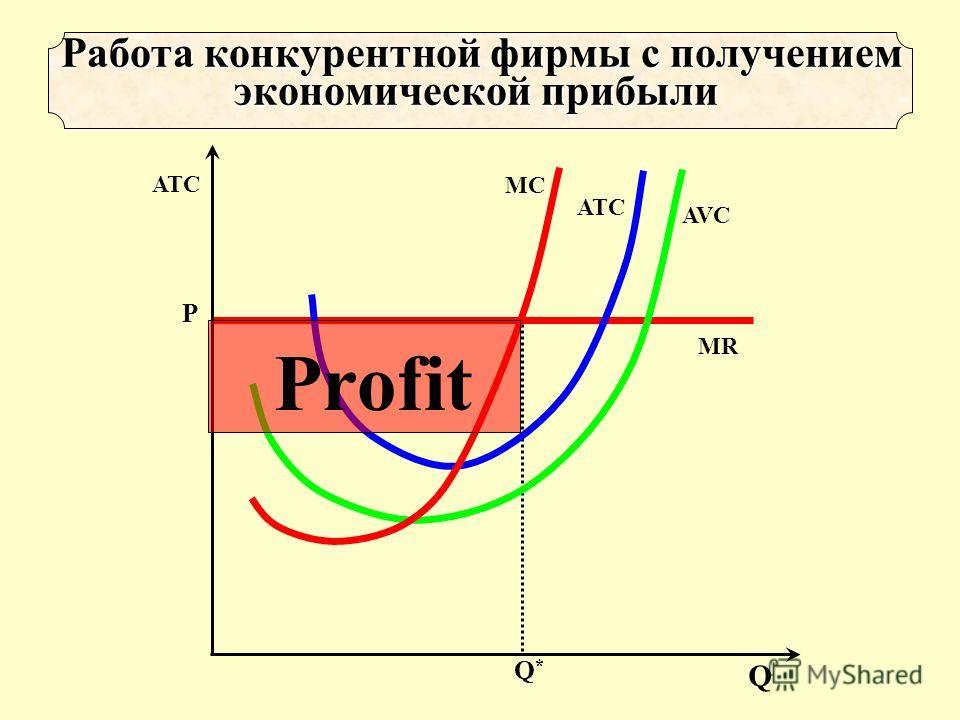 Q*Q* Р MR AVC ATCATC MCMC Работа конкурентной фирмы с получением экономической прибыли Работа конкурентной фирмы с получением экономической прибыли Q ATC Profit