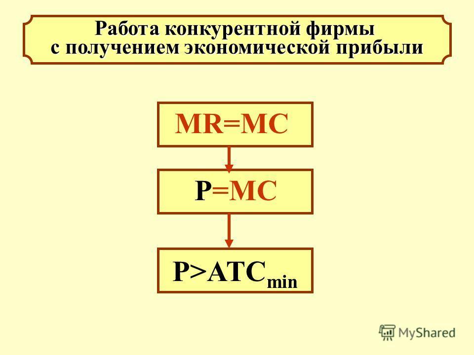 Работа конкурентной фирмы с получением экономической прибыли МR=MC P>ATC min P=MC