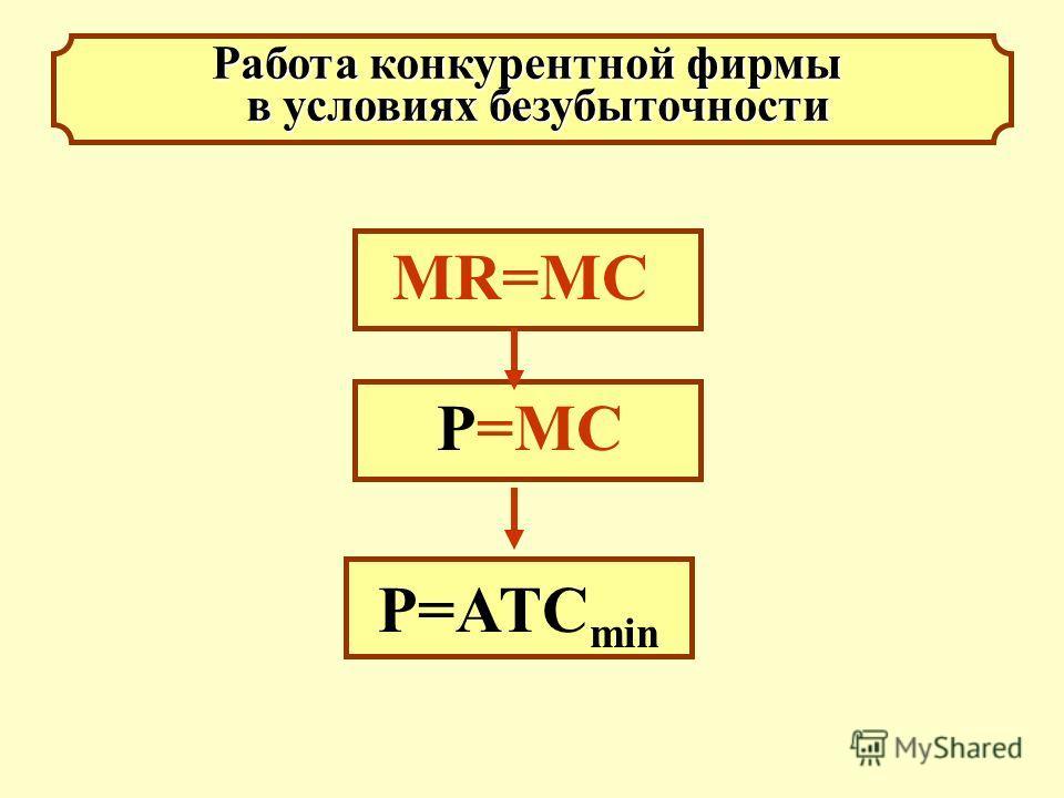 Работа конкурентной фирмы в условиях безубыточности в условиях безубыточности МR=MC P=ATC min P=MC