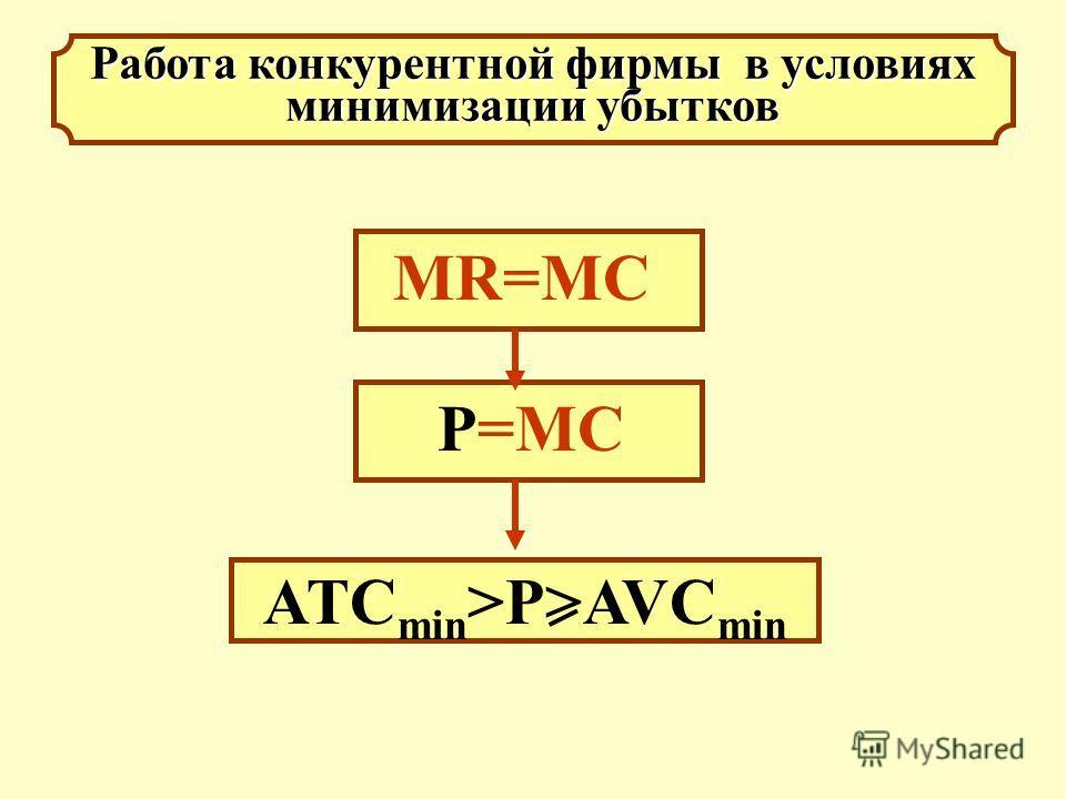 Работа конкурентной фирмы в условиях минимизации убытков МR=MC ATC min >P>AVC min P=MC