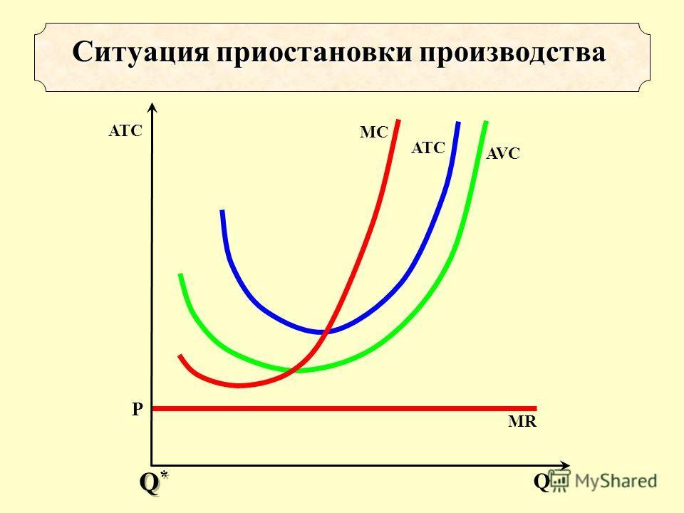 Р MR Ситуация приостановки производства AVC ATCATC MCMC Q ATC Q*Q* Q*Q*