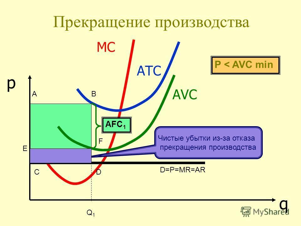 АТС q p Прекращение производства АVСАVС Q1Q1 AFC 1 Чистые убытки из-за отказа прекращения производства D=P=MR=AR AB CD F E P < AVC min МС