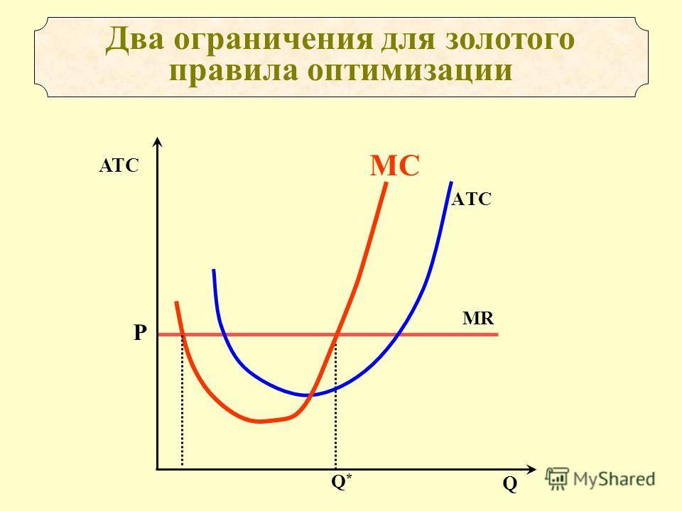 Два ограничения для золотого правила оптимизации Q*Q* Р МRМR AТC АТС Q MC