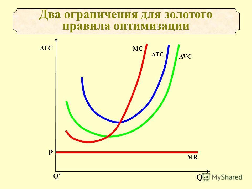 Р MR Два ограничения для золотого правила оптимизации AVC ATCATC MCMC Q ATC Q*Q*