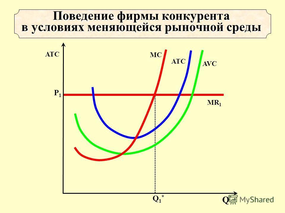 Q1*Q1* Р1Р1 MR 1 AVC ATCATC MCMC Поведение фирмы конкурента в условиях меняющейся рыночной среды Q ATC