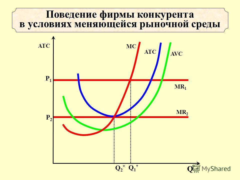 MR 2 Р2Р2 Q 2 * Поведение фирмы конкурента в условиях меняющейся рыночной среды Q1*Q1* Р1Р1 MR 1 AVC ATCATC MCMC Q ATC