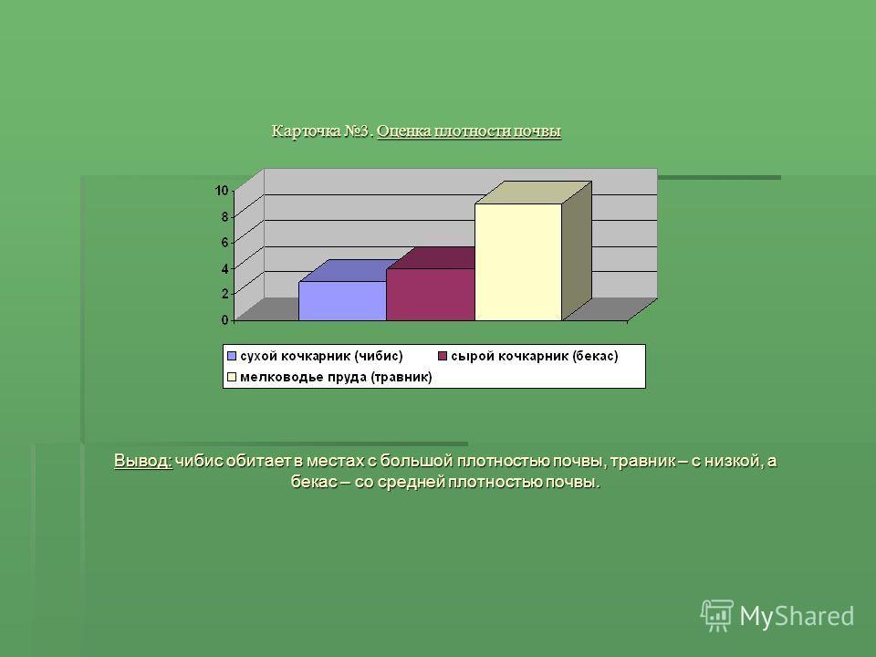 Карточка 2. Оценка механического состава почвы местообитаний куликов Карточка 2. Оценка механического состава почвы местообитаний куликов. Вывод: чибис обитает на местах с супесчаной почвой, бекас – с суглинистой, а травник – с глинистой.