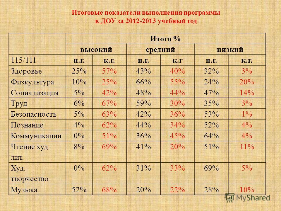 Итоговые показатели выполнения программы в ДОУ за 2012-2013 учебный год Итого % высокийсреднийнизкий 115/111н.г.к.г.н.г.к.гн.г.к.г. Здоровье25%57%43%40%32%3% Физкультура10%25%66%55%24%20% Социализация5%42%48%44%47%14% Труд6%67%59%30%35%3% Безопасност