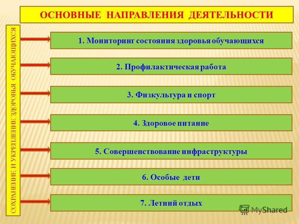 ОСНОВНЫЕ НАПРАВЛЕНИЯ ДЕЯТЕЛЬНОСТИ СОХРАНЕНИЕ И УКРЕПЛЕНИЕ ЗДОРОВЬЯ ОБУЧАЮЩИХСЯ 1. Мониторинг состояния здоровья обучающихся 2. Профилактическая работа 3. Физкультура и спорт 4. Здоровое питание 5. Совершенствование инфраструктуры 6. Особые дети 7. Ле