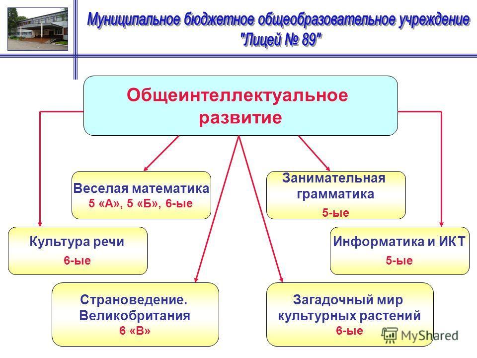 Общеинтеллектуальное развитие Веселая математика 5 «А», 5 «Б», 6-ые Загадочный мир культурных растений 6-ые Занимательная грамматика 5-ые Культура речи 6-ые Информатика и ИКТ 5-ые Страноведение. Великобритания 6 «В»