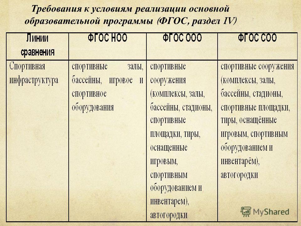 Требования к условиям реализации основной образовательной программы ( ФГОС, раздел IV)