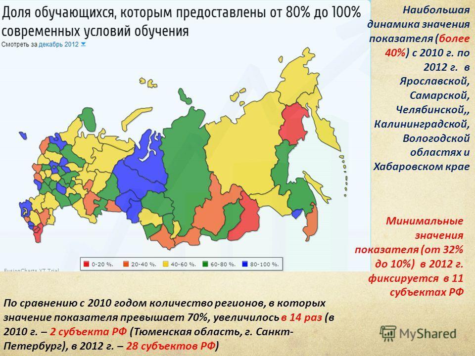 По сравнению с 2010 годом количество регионов, в которых значение показателя превышает 70%, увеличилось в 14 раз (в 2010 г. – 2 субъекта РФ (Тюменская область, г. Санкт- Петербург), в 2012 г. – 28 субъектов РФ) Наибольшая динамика значения показателя