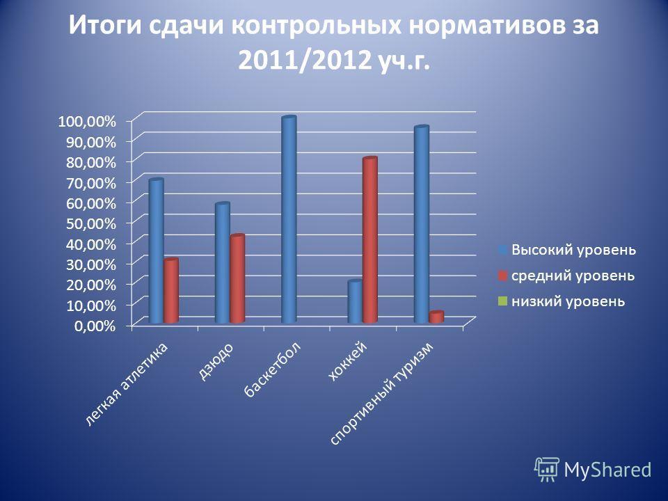 Итоги сдачи контрольных нормативов за 2011/2012 уч.г.