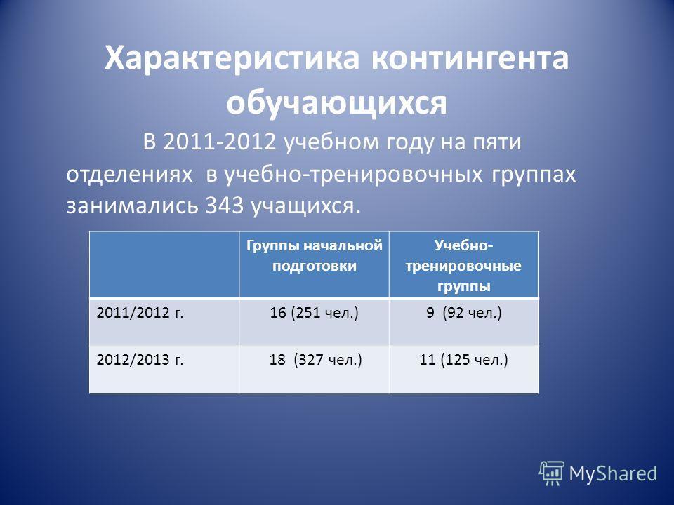 Характеристика контингента обучающихся В 2011-2012 учебном году на пяти отделениях в учебно-тренировочных группах занимались 343 учащихся. Группы начальной подготовки Учебно- тренировочные группы 2011/2012 г.16 (251 чел.)9 (92 чел.) 2012/2013 г. 18 (