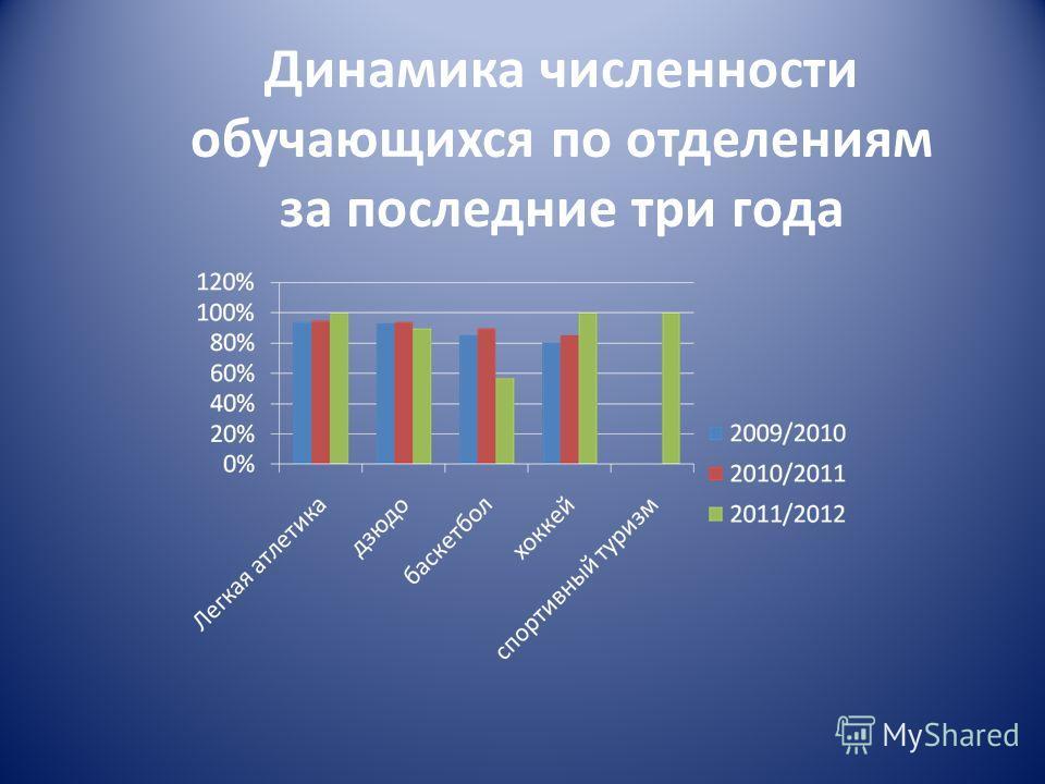 Динамика численности обучающихся по отделениям за последние три года
