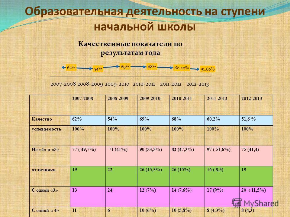 Образовательная деятельность на ступени начальной школы 2007-20082008-20092009-20102010-20112011-20122012-2013 Качество62%54%69%68%60,2%51,6 % успеваемость100% На «4» и «5»77 ( 49,7%) 71 (41%)90 (53,5%)82 (47,3%)97 ( 51,6%)75 (41,4) отличники192226 (
