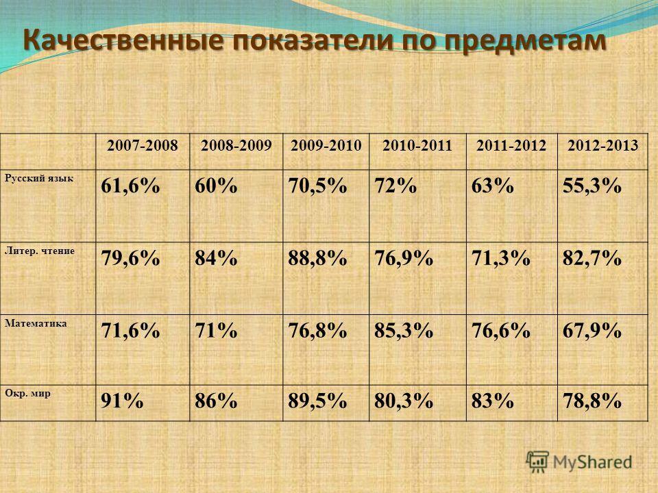 2007-20082008-20092009-20102010-20112011-20122012-2013 Русский язык 61,6%60%70,5%72%63%55,3% Литер. чтение 79,6%84%88,8%76,9%71,3%82,7% Математика 71,6%71%76,8%85,3%76,6%67,9% Окр. мир 91%86%89,5%80,3%83%78,8% Качественные показатели по предметам