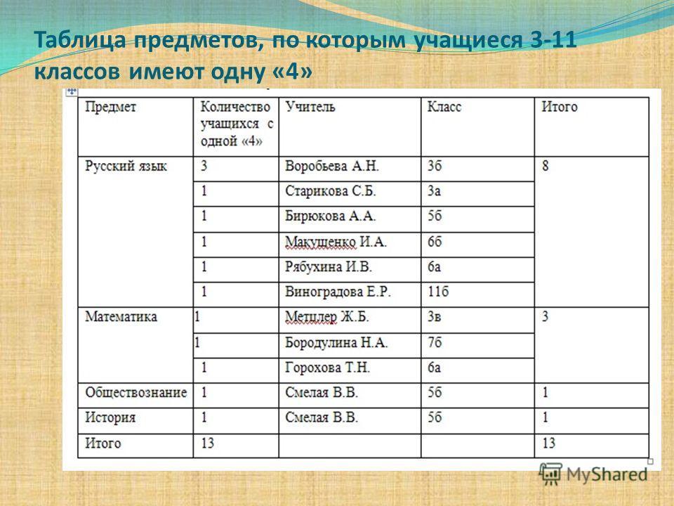 Таблица предметов, по которым учащиеся 3-11 классов имеют одну «4»