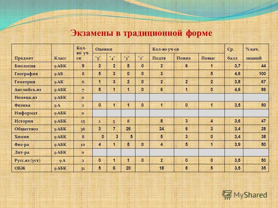 ПредметКласс Кол- во уч- ся ОценкиКол-во уч-сяСр.% кач.