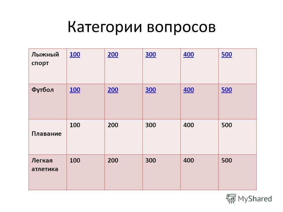 Категории вопросов Лыжный спорт 100200300400500 Футбол100200300400500 Плавание 100200300400500 Легкая атлетика 100200300400500