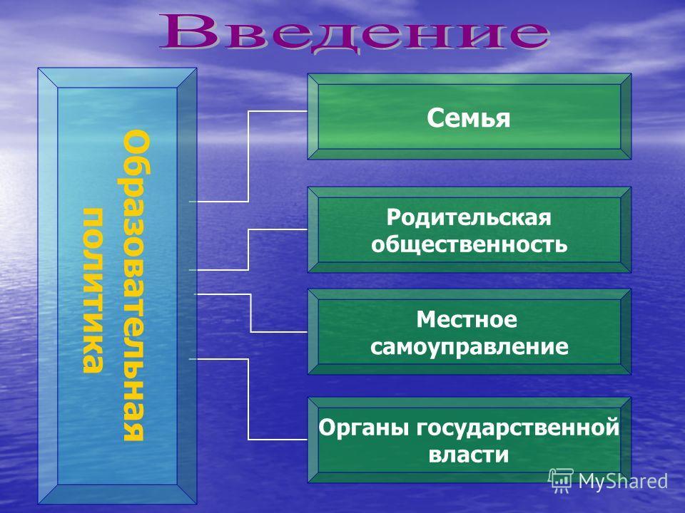 Образовательная политика Семья Родительская общественность Местное самоуправление Органы государственной власти
