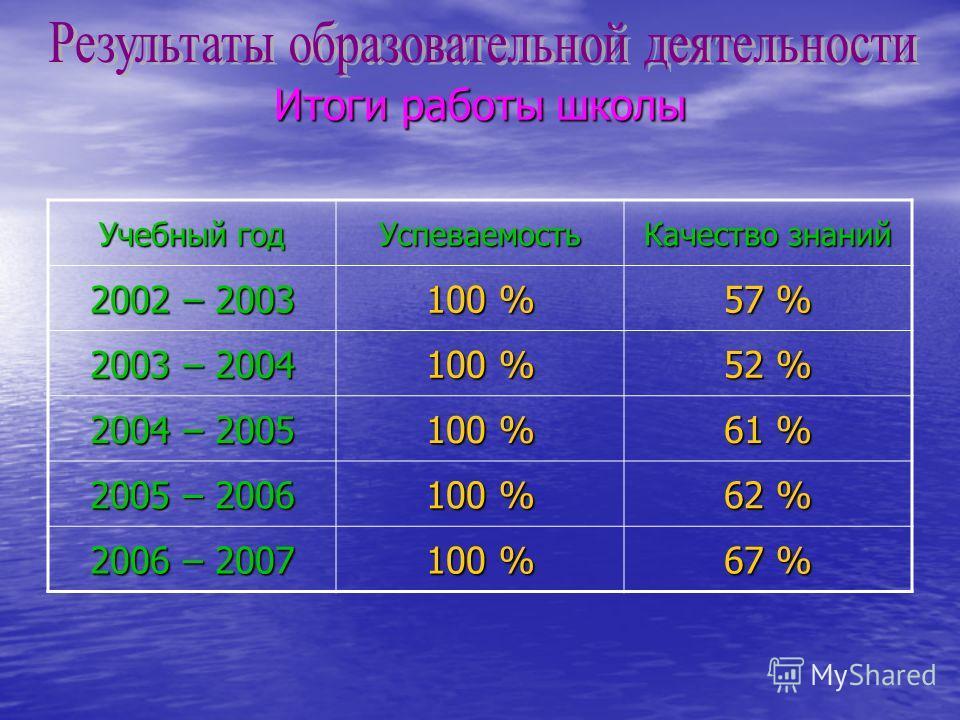 Итоги работы школы Учебный год Успеваемость Качество знаний 2002 – 2003 100 % 57 % 2003 – 2004 100 % 52 % 2004 – 2005 100 % 61 % 2005 – 2006 100 % 62 % 2006 – 2007 100 % 67 %
