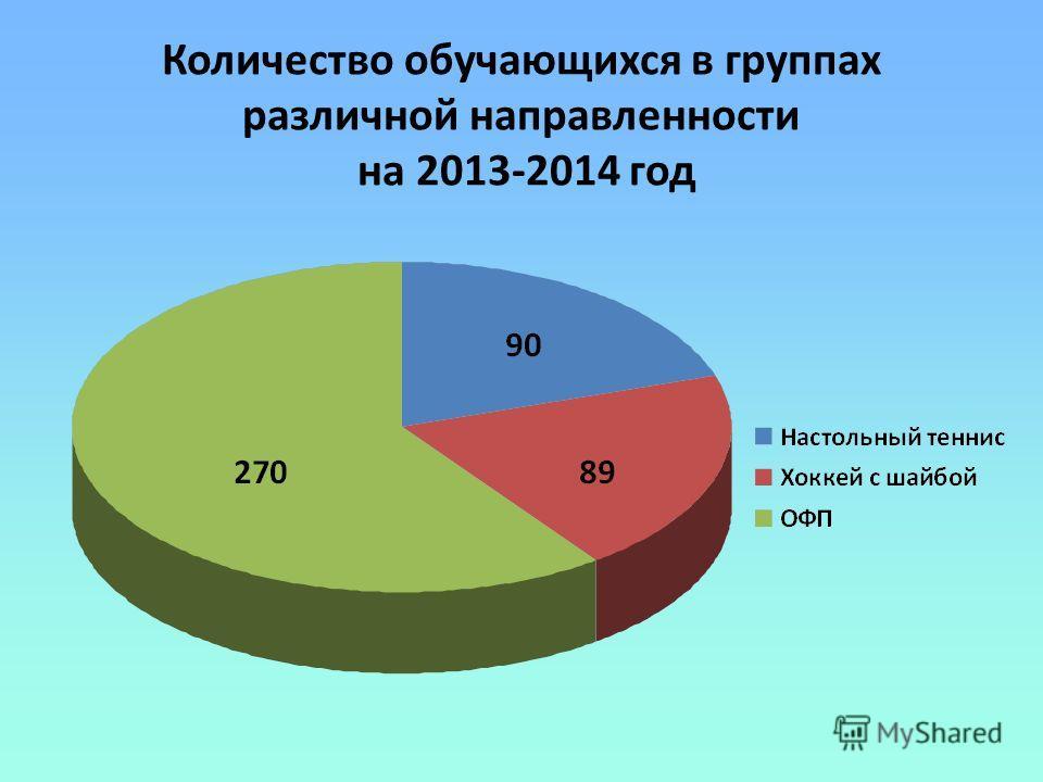 Количество обучающихся в группах различной направленности на 2013-2014 год