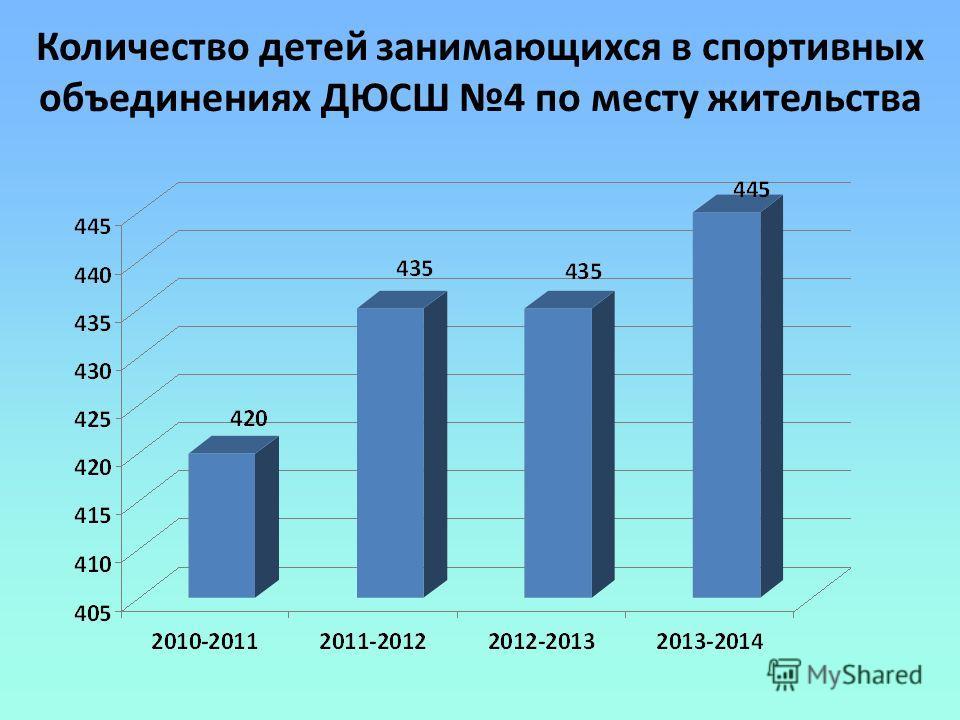 Количество детей занимающихся в спортивных объединениях ДЮСШ 4 по месту жительства