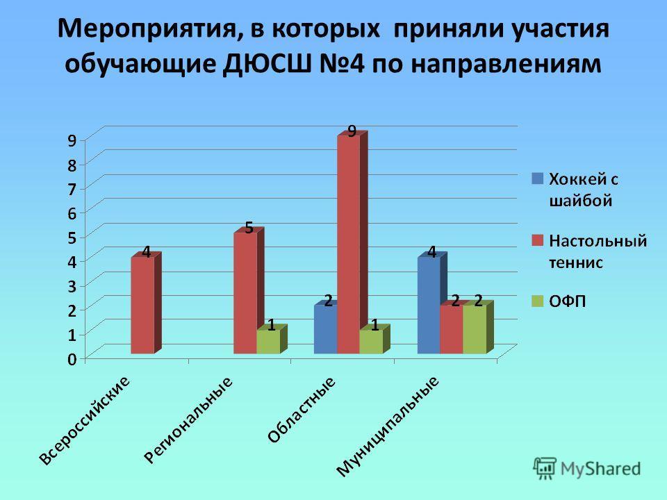 Мероприятия, в которых приняли участия обучающие ДЮСШ 4 по направлениям