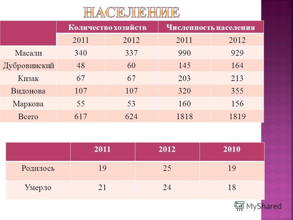 Количество хозяйствЧисленность населения 2011201220112012 Масали340337990929 Дубровинский4860145164 Кизак676767203213 Видонова107 320355 Маркова5553160156 Всего61762418181819 201120122010 Родилось19192519 Умерло21212418