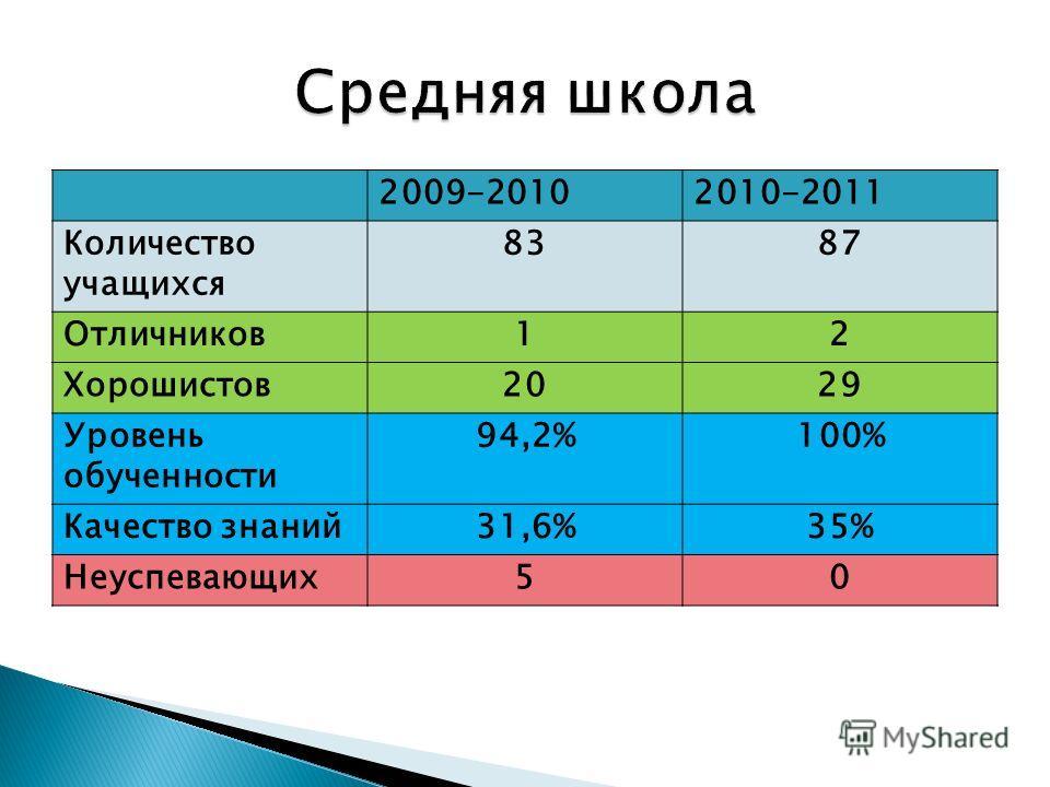 2009-20102010-2011 Количество учащихся 8387 Отличников12 Хорошистов2029 Уровень обученности 94,2%100% Качество знаний31,6%35% Неуспевающих50