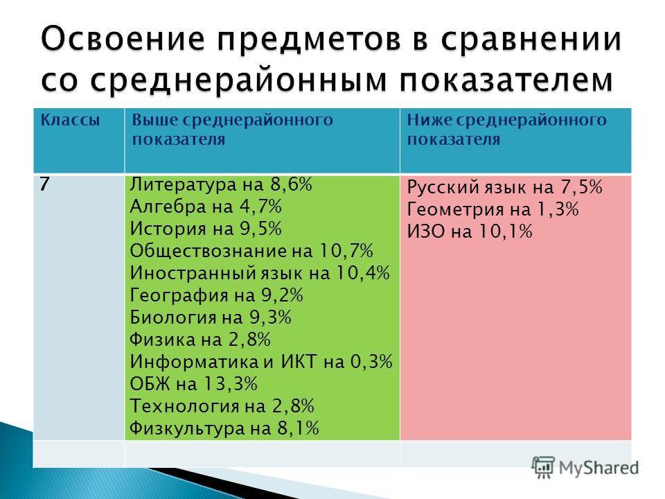 КлассыВыше среднерайонного показателя Ниже среднерайонного показателя 7Литература на 8,6% Алгебра на 4,7% История на 9,5% Обществознание на 10,7% Иностранный язык на 10,4% География на 9,2% Биология на 9,3% Физика на 2,8% Информатика и ИКТ на 0,3% ОБ