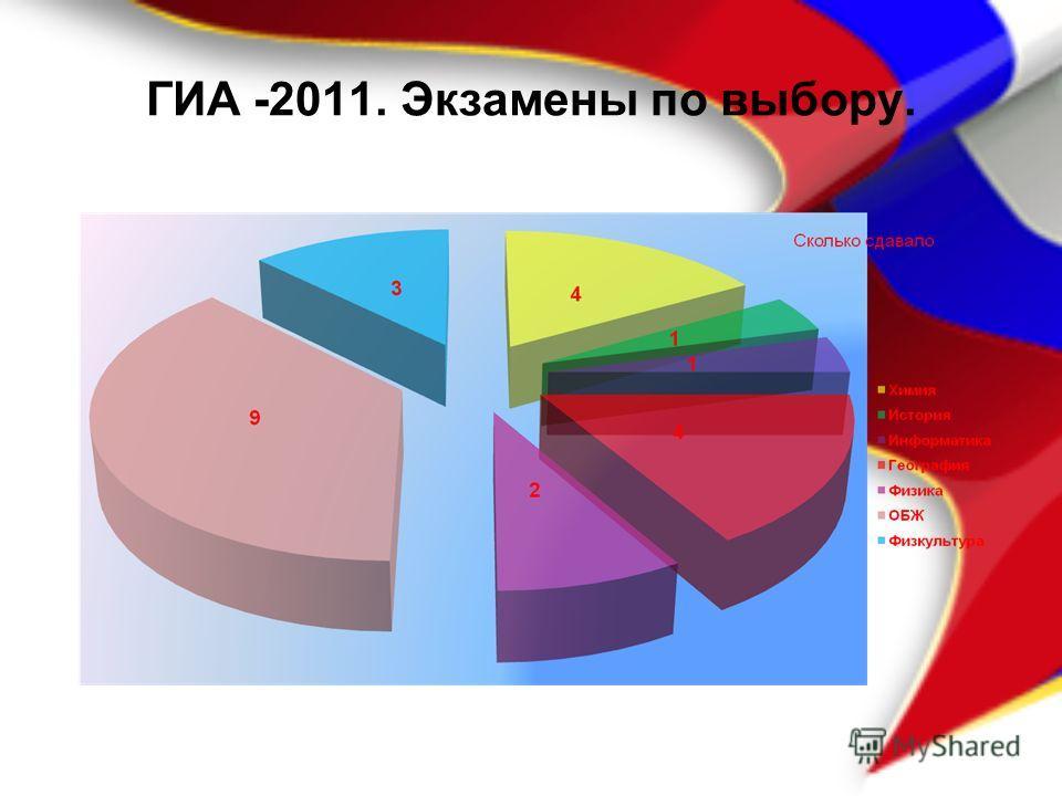 ГИА -2011. Экзамены по выбору.
