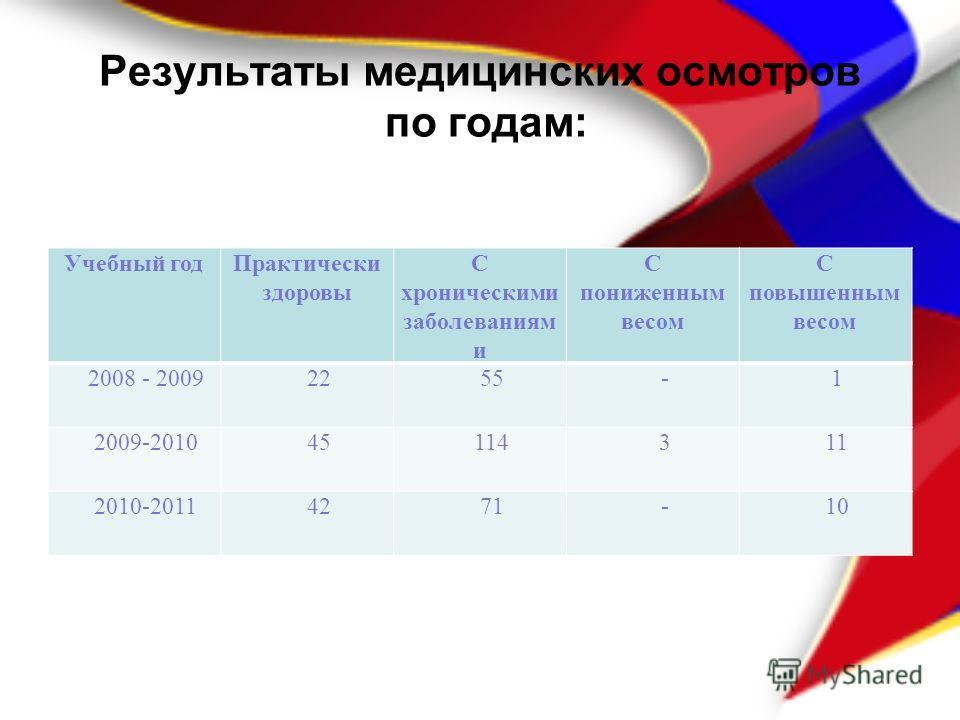 Результаты медицинских осмотров по годам: Учебный годПрактически здоровы С хроническими заболеваниям и С пониженным весом С повышенным весом 2008 - 20092255-1 2009-201045114311 2010-20114271-10