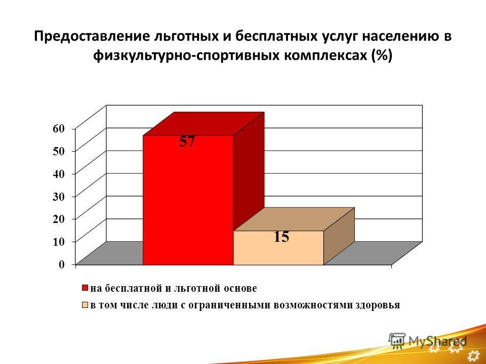 Предоставление льготных и бесплатных услуг населению в физкультурно-спортивных комплексах (%)