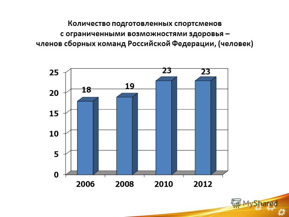 Количество подготовленных спортсменов c ограниченными возможностями здоровья – членов сборных команд Российской Федерации, (человек)