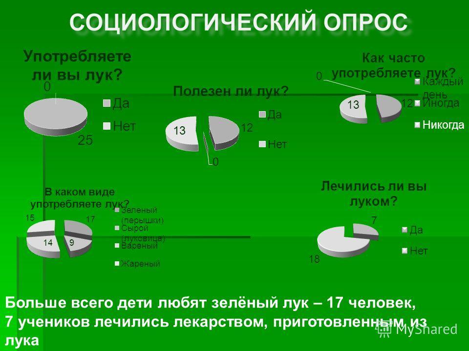 Больше всего дети любят зелёный лук – 17 человек, 7 учеников лечились лекарством, приготовленным из лука
