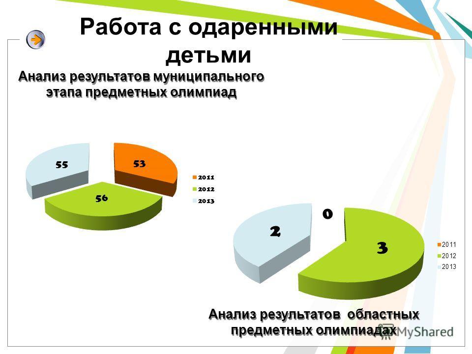 Работа с одаренными детьми Анализ результатов муниципального этапа предметных олимпиад Анализ результатов областных предметных олимпиадах