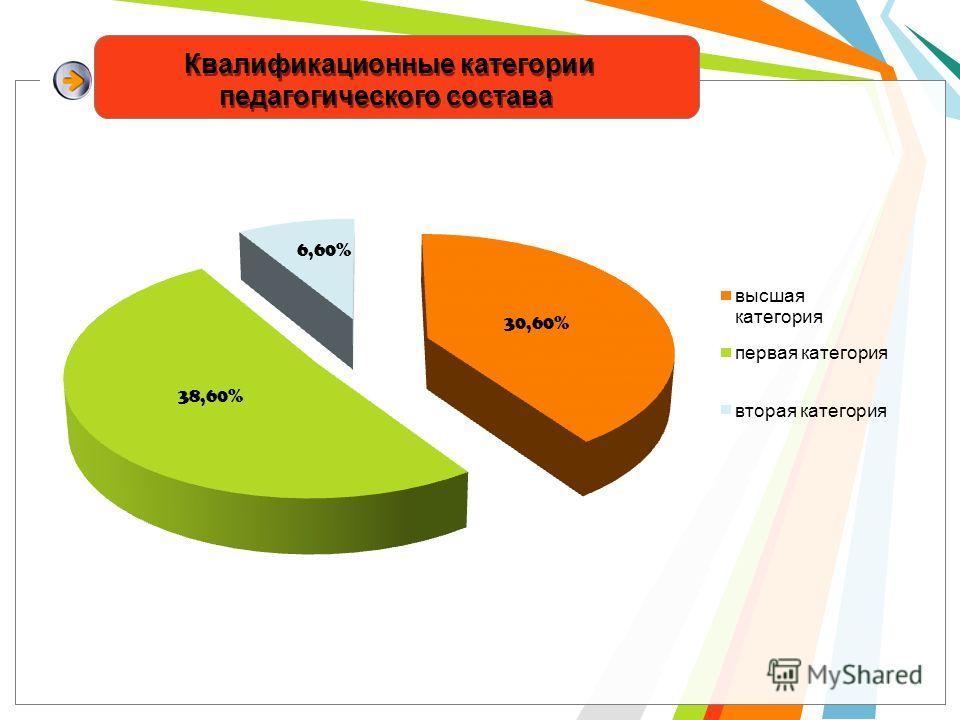 Квалификационные категории педагогического состава