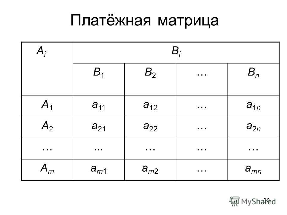 30 Платёжная матрица A i ВjВj В1В1 В2В2 …ВnВn А1А1 а 11 а 12 …а1nа1n А2А2 а 21 а 22 …а2nа2n …...……… АmАm аm1аm1 аm2аm2 …а mn