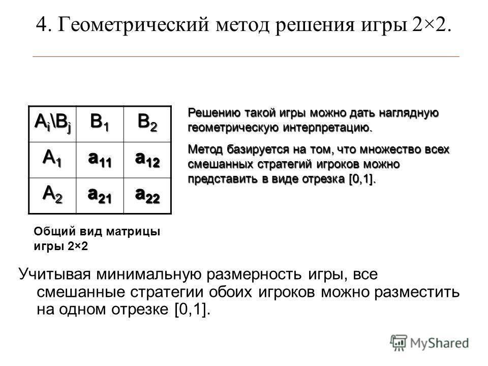 4. Геометрический метод решения игры 2×2. Учитывая минимальную размерность игры, все смешанные стратегии обоих игроков можно разместить на одном отрезке [0,1]. A i \B j B1B1B1B1 B2B2B2B2 A1A1A1A1 a 11 a 12 A2A2A2A2 a 21 a 22 Общий вид матрицы игры 2×
