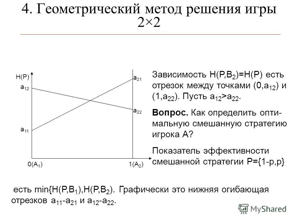 4. Геометрический метод решения игры 2×2 0(А 1 ) а 11 а 21 1(А 2 ) H(P) Зависимость H(P,B 2 )=H(P) есть отрезок между точками (0,a 12 ) и (1,a 22 ). Пусть а 12 >а 22. Вопрос. Как определить опти- мальную смешанную стратегию игрока А? Показатель эффек