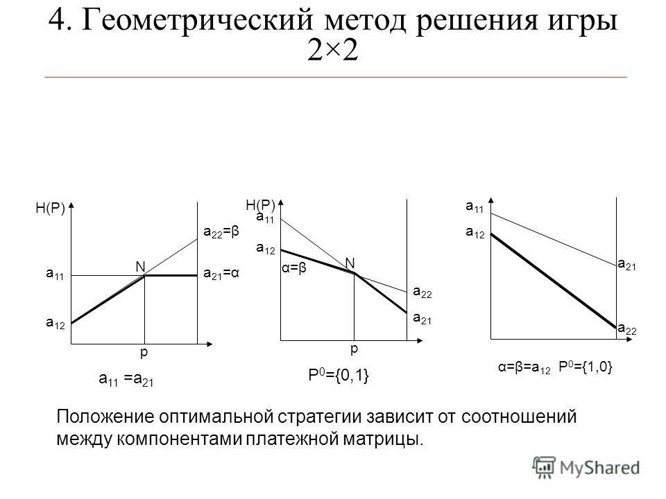 4. Геометрический метод решения игры 2×2 а 12 a 22 =β а 11 а 21 =α N p H(P) a 11 =a 21 а 12 a 22 а 11 N p H(P) P 0 ={0,1} а 21 α=βα=β а 11 а 12 а 21 a 22 α=β=a 12 P 0 ={1,0} Положение оптимальной стратегии зависит от соотношений между компонентами пл