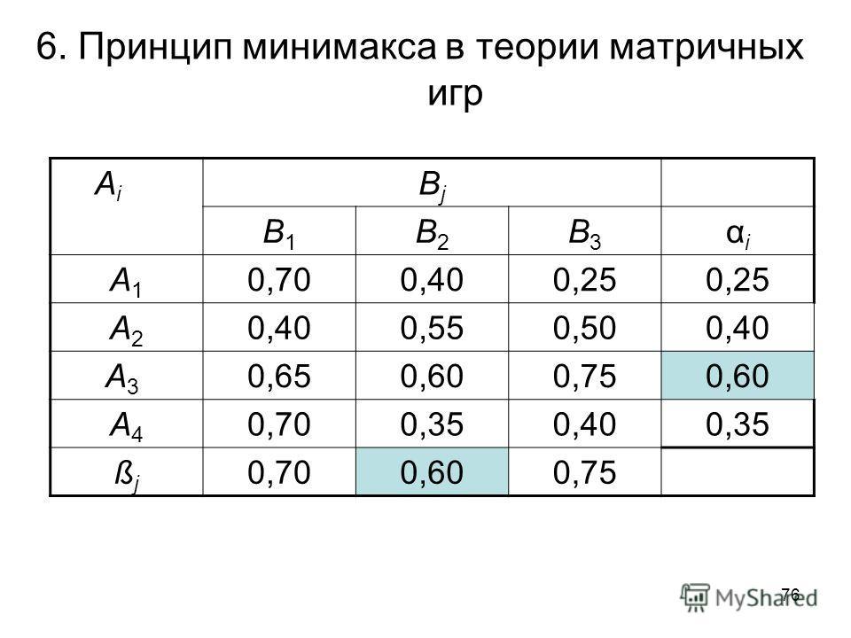 76 6. Принцип минимакса в теории матричных игр A i BjBj B1B1 B2B2 B3B3 αiαi A1A1 0,700,400,25 A2A2 0,400,550,500,40 A3 A3 0,650,600,750,60 A4A4 0,700,350,400,35 ßjßj 0,700,600,75