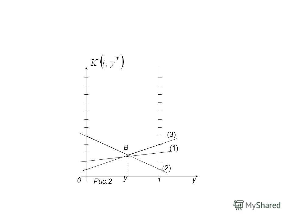 (1) y 0 y (3) (2) 1 B Рис.2