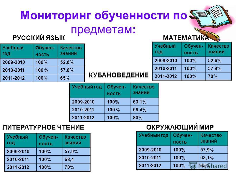 Мониторинг обученности по предметам: Учебный год Обучен- ность Качество знаний 2009-2010100%52,6% 2010-2011100 %57,8% 2011-2012100%65% Учебный год Обучен- ность Качество знаний 2009-2010100%52,6% 2010-2011100%57,9% 2011-2012100%70% Учебный год Обучен